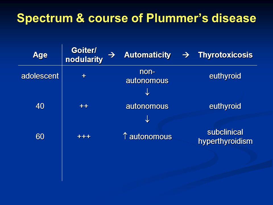 Spectrum & course of Plummers disease Age Goiter/ nodularity AutomaticityThyrotoxicosis adolescent+ non- autonomous euthyroid 40++autonomouseuthyroid