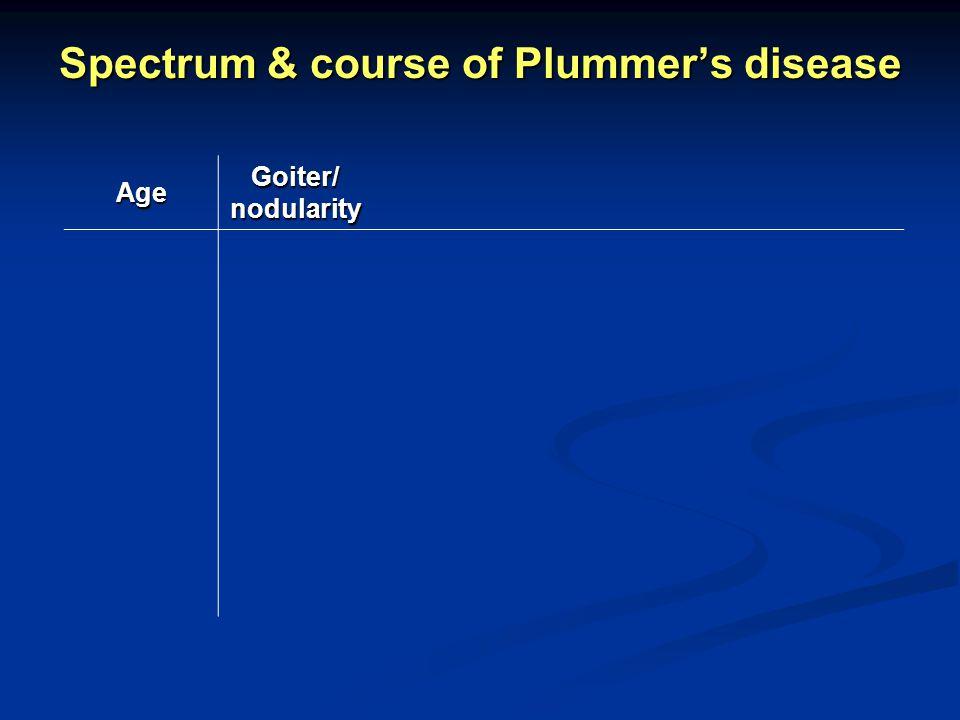 Spectrum & course of Plummers disease Age Goiter/ nodularity