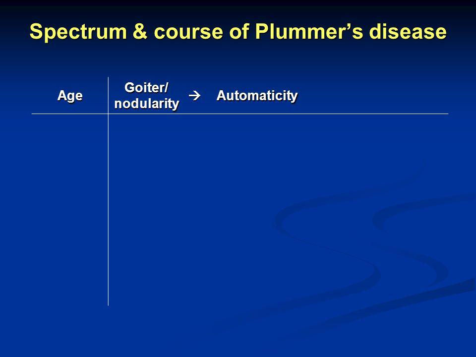 Spectrum & course of Plummers disease Age Goiter/ nodularity Automaticity