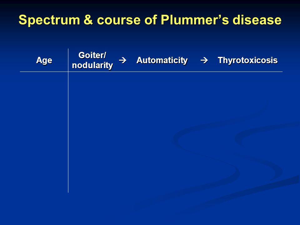Spectrum & course of Plummers disease Age Goiter/ nodularity AutomaticityThyrotoxicosis adolescent+ non- autonomous euthyroid
