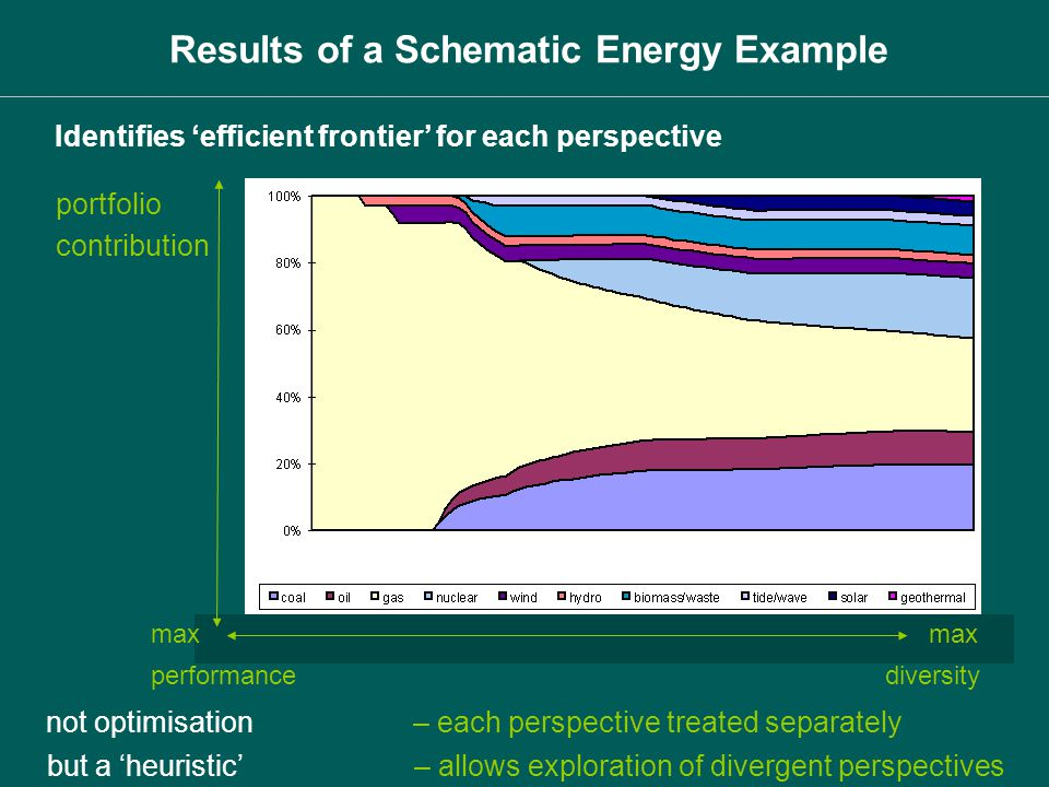 Results of a Schematic Energy Example Identifies efficient frontier for each perspective portfolio contribution not optimisation – each perspective tr