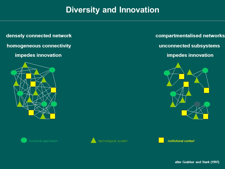 densely connected networkcompartmentalised networks homogeneous connectivity impedes innovation unconnected subsystems impedes innovation functional a