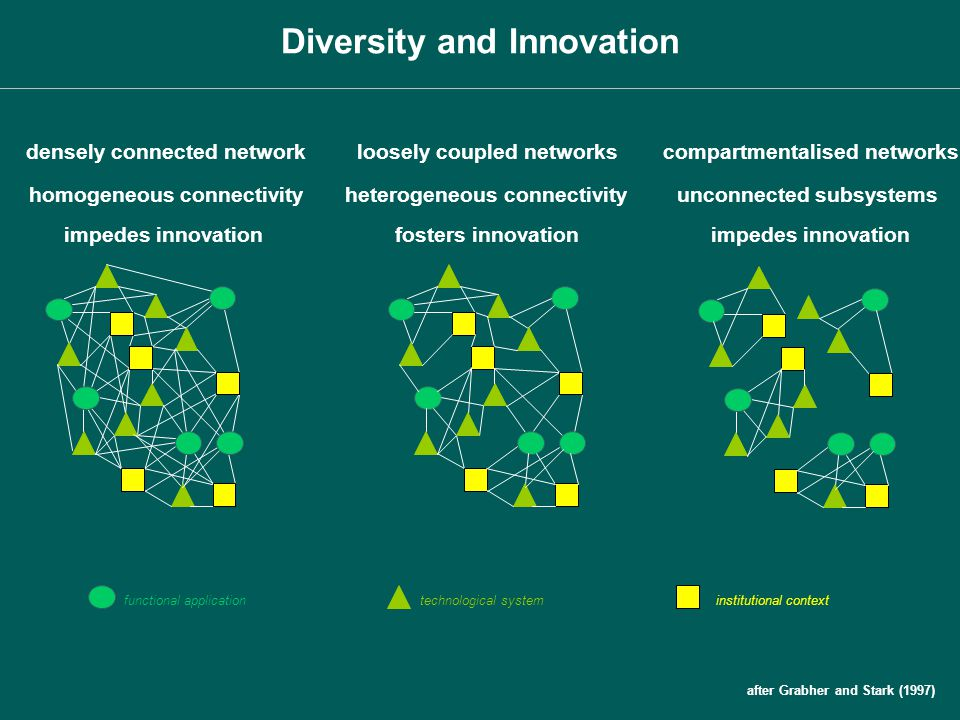 densely connected networkloosely coupled networks homogeneous connectivity impedes innovation functional applicationtechnological systeminstitutional