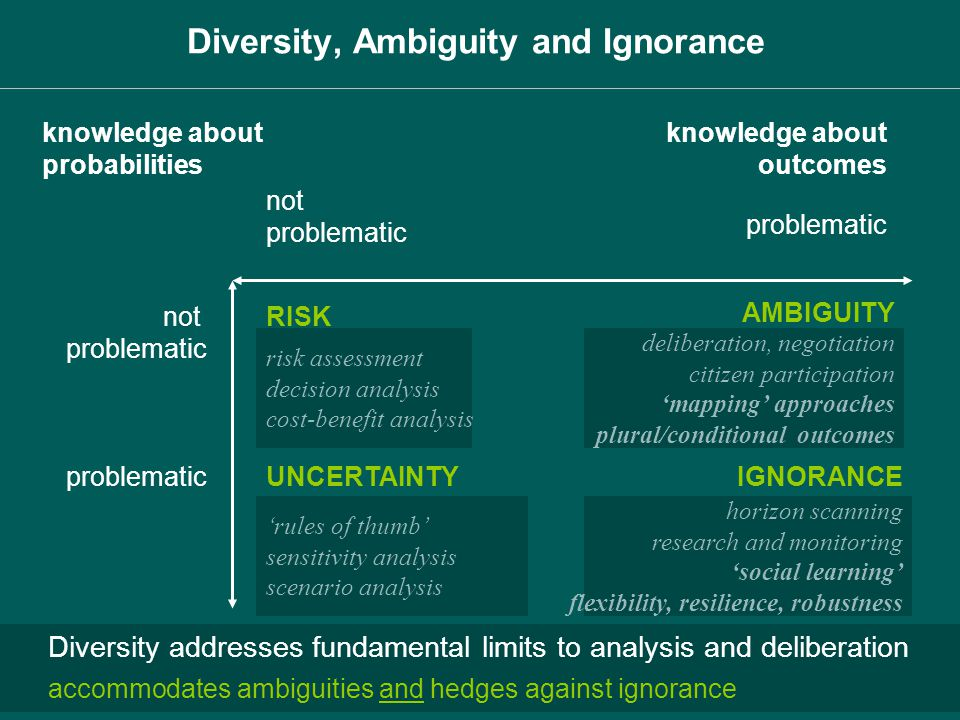 knowledge about probabilities not problematic knowledge about outcomes not problematic RISK UNCERTAINTY IGNORANCE risk assessment decision analysis co