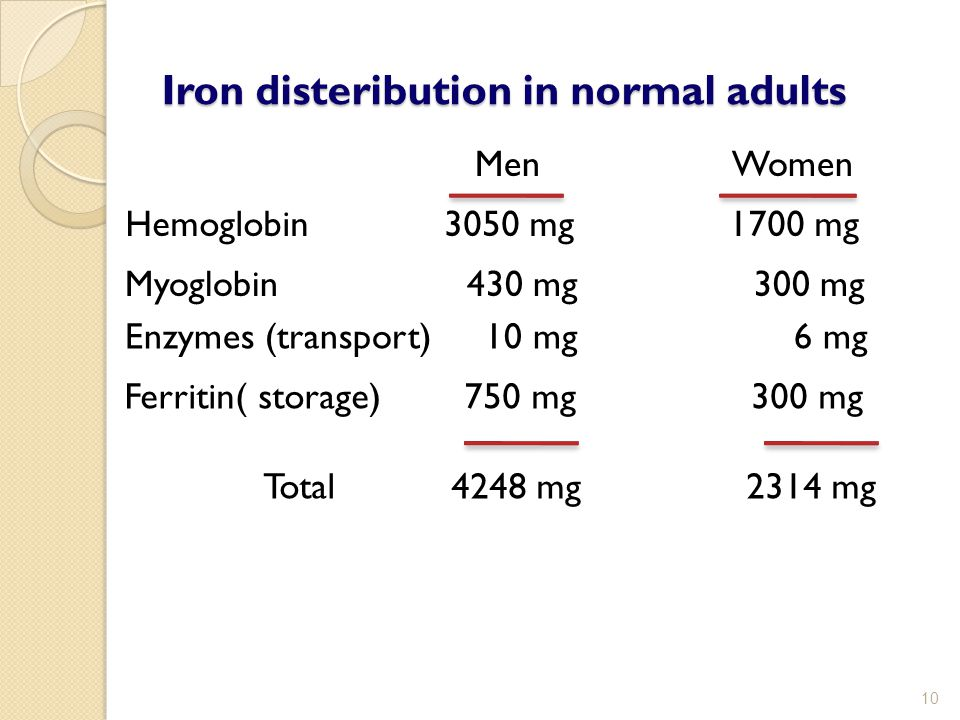 Iron disteribution in normal adults Men Women Hemoglobin 3050 mg 1700 mg Myoglobin 430 mg 300 mg Enzymes (transport) 10 mg 6 mg Ferritin( storage) 750