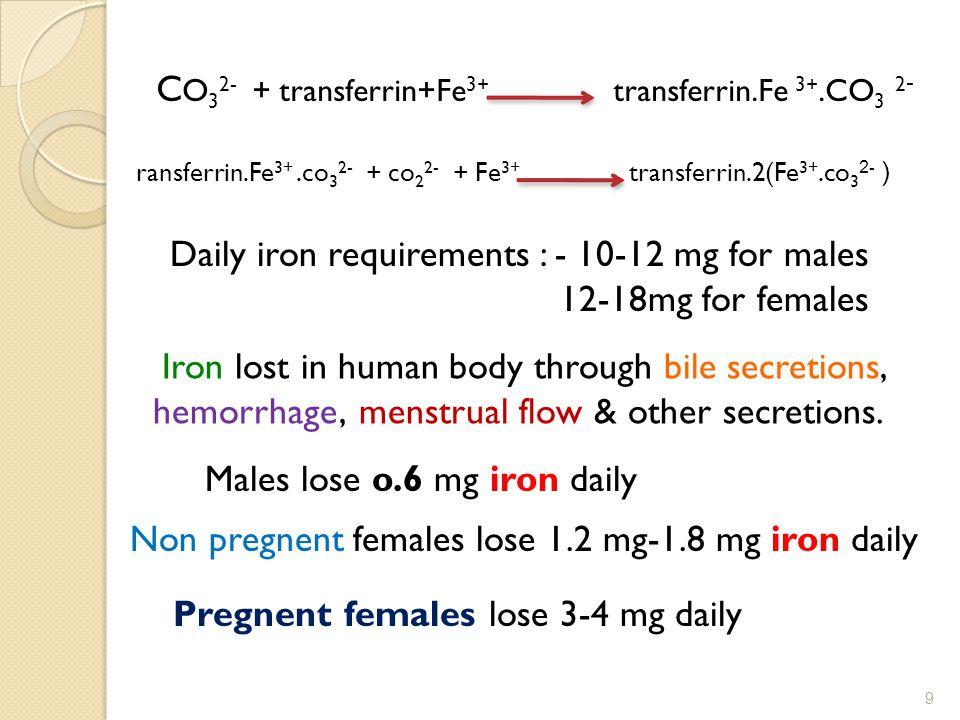 2 - C O 3 2- + transferrin+Fe 3+ transferrin.Fe 3+.CO 3 ( -2 ransferrin.Fe 3+.co 3 2- + co 2 2- + Fe 3+ transferrin.2(Fe 3+.co 3 Iron lost in human body through bile secretions, menstrual flow & other secretions.