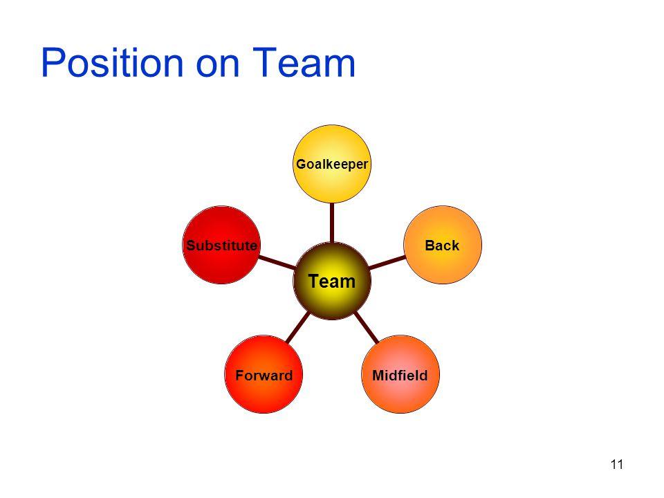 11 Position on Team Team GoalkeeperBackMidfieldForwardSubstitute