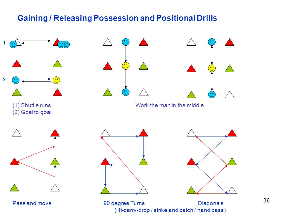 36 Gaining / Releasing Possession and Positional Drills (1) Shuttle runs Work the man in the middle (2) Goal to goal Pass and move 90 degree Turns Dia