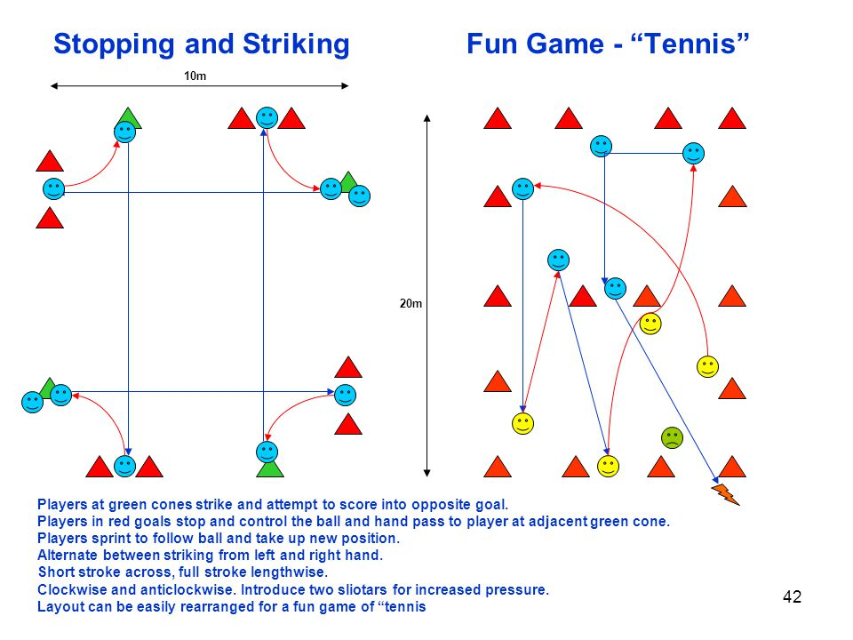 42 Stopping and Striking Fun Game - Tennis 10m 20m Players at green cones strike and attempt to score into opposite goal. Players in red goals stop an