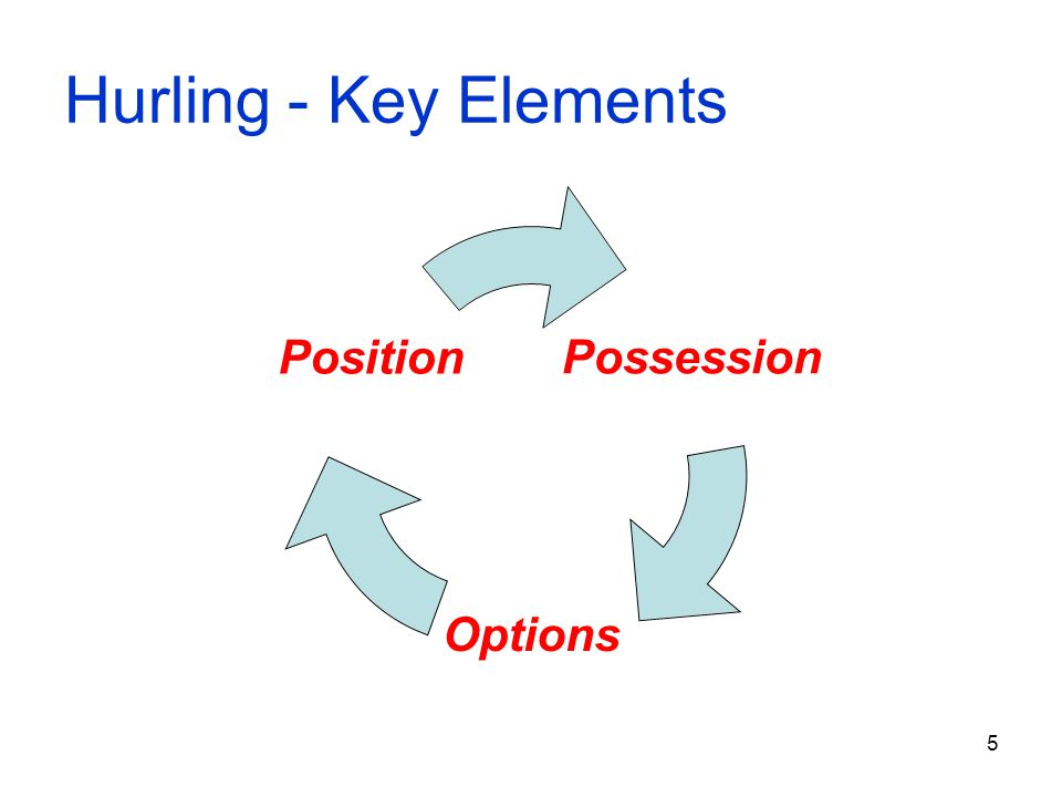 16 Releasing Possession Striking on the ground Striking from the hand Hand Pass (Kick)