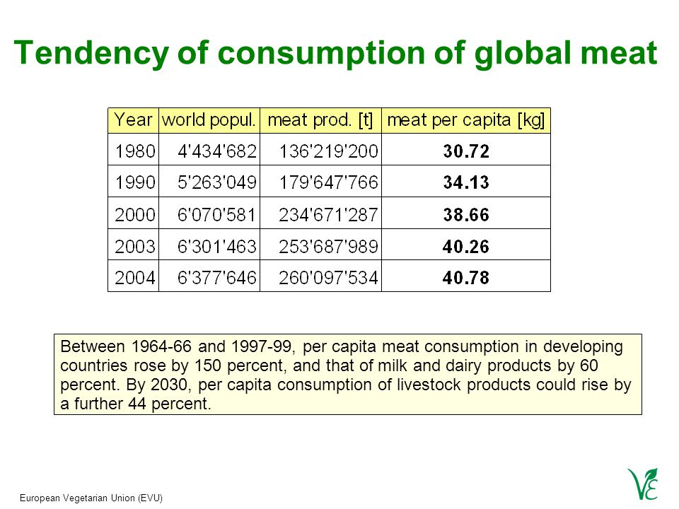 European Vegetarian Union (EVU) Tendency of consumption of global meat Between 1964-66 and 1997-99, per capita meat consumption in developing countries rose by 150 percent, and that of milk and dairy products by 60 percent.
