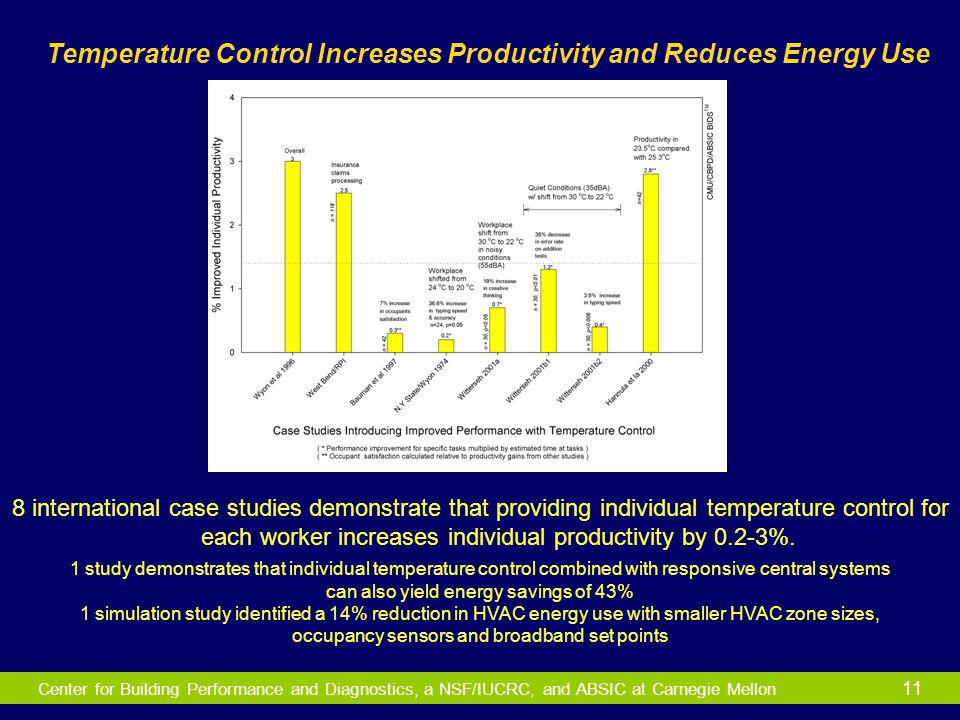 Center for Building Performance and Diagnostics, a NSF/IUCRC, and ABSIC at Carnegie Mellon 11 Temperature Control Increases Productivity and Reduces E
