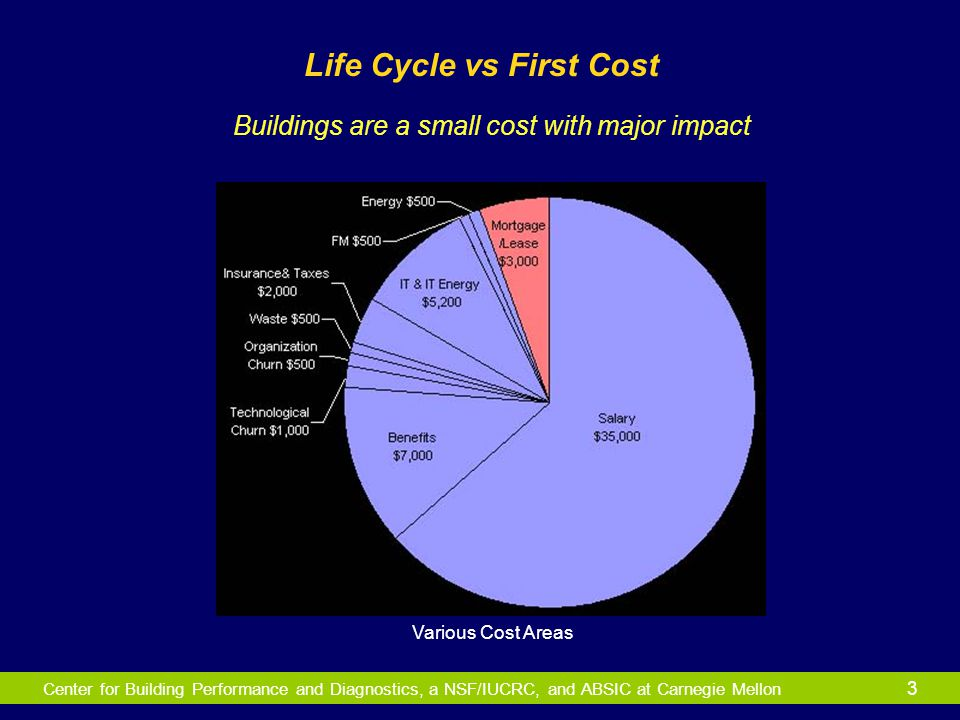 Center for Building Performance and Diagnostics, a NSF/IUCRC, and ABSIC at Carnegie Mellon 3 Life Cycle vs First Cost Buildings are a small cost with
