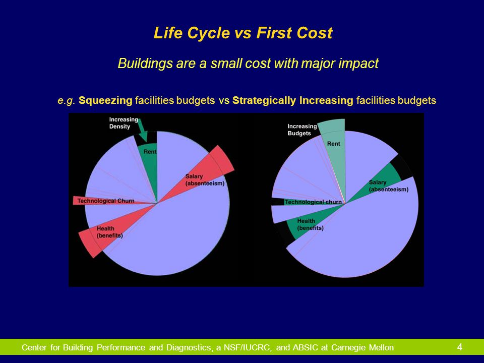 Center for Building Performance and Diagnostics, a NSF/IUCRC, and ABSIC at Carnegie Mellon 4 Life Cycle vs First Cost e.g. Squeezing facilities budget