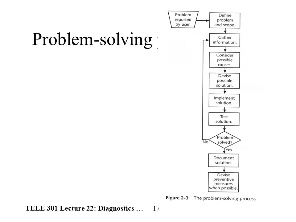 TELE 301 Lecture 22: Diagnostics … 17 Problem-solving process (cont.)