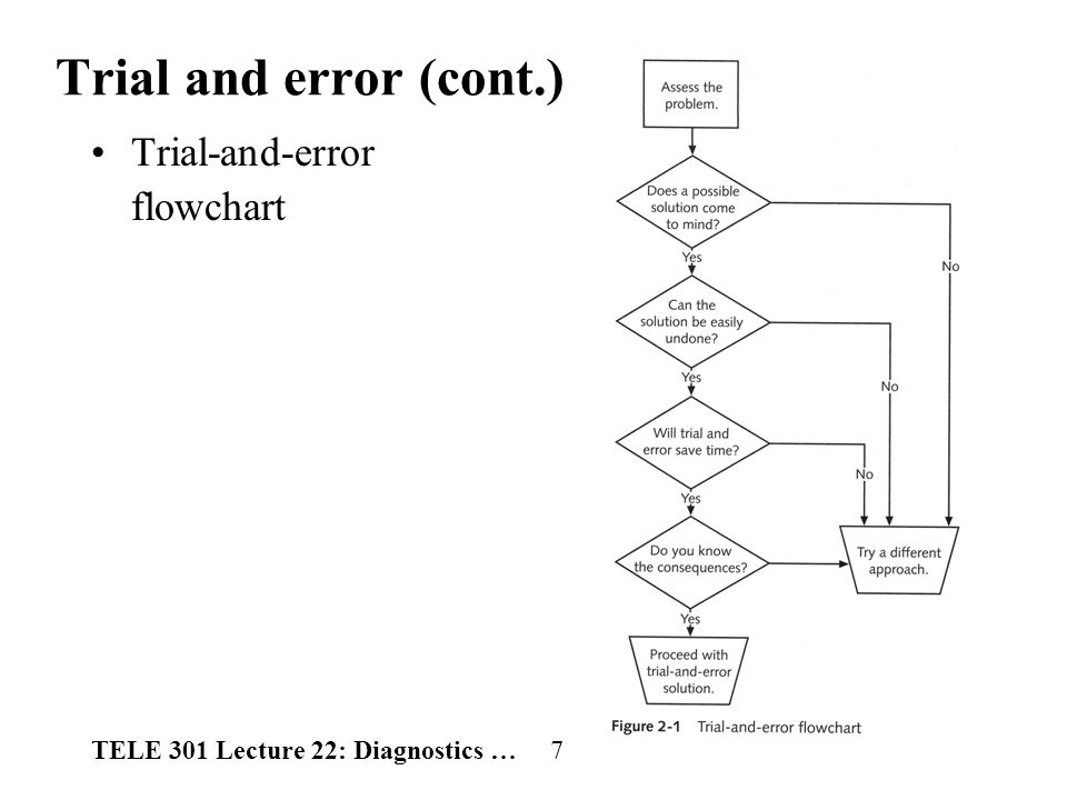 TELE 301 Lecture 22: Diagnostics … 7 Trial and error (cont.) Trial-and-error flowchart