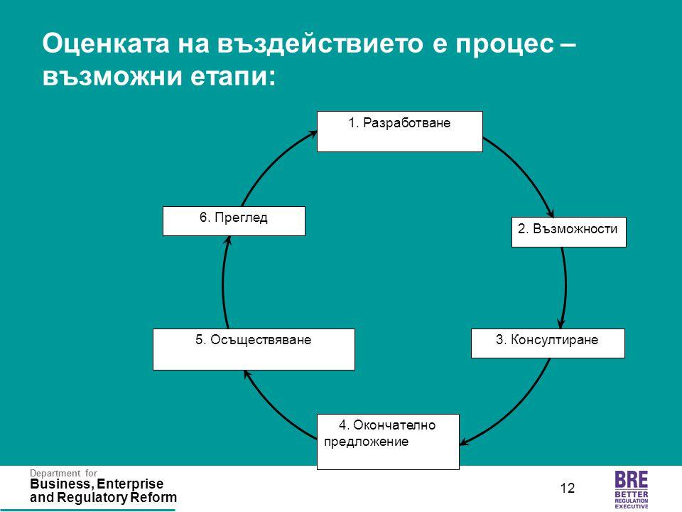 Department for Business, Enterprise and Regulatory Reform 12 Оценката на въздействието е процес – възможни етапи: 1. Разработване 4. 4. Окончателно пр