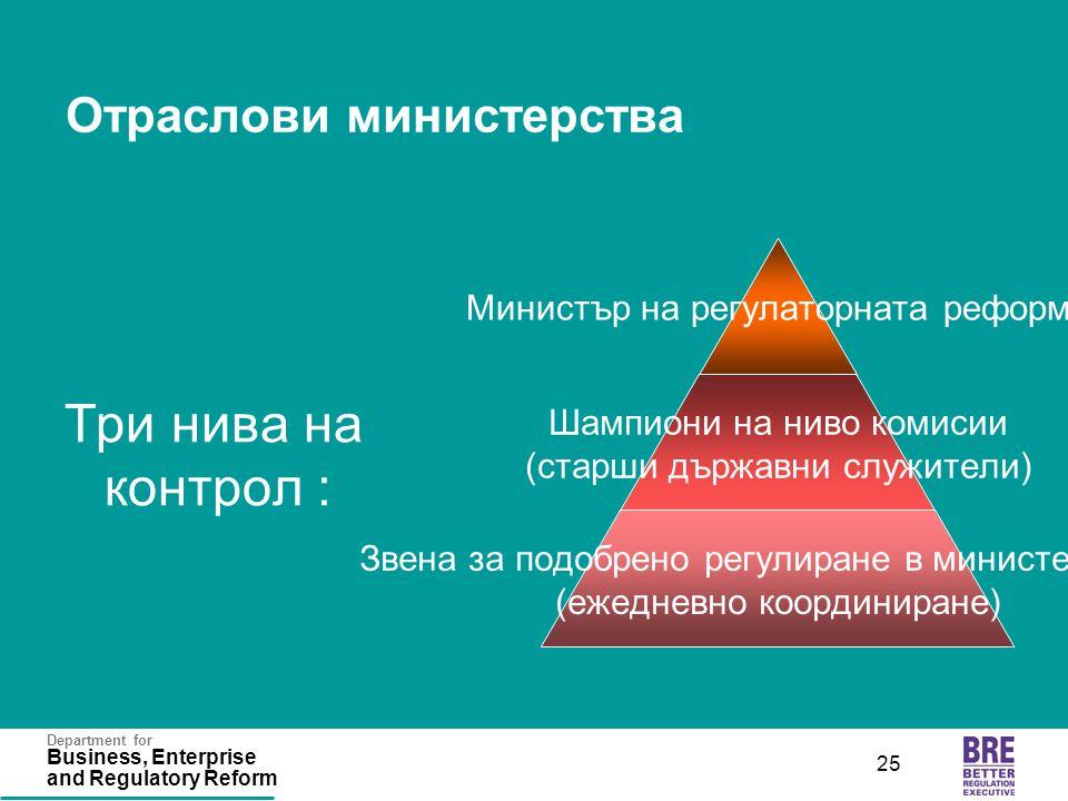 Department for Business, Enterprise and Regulatory Reform 25 Отраслови министерства Три нива на контрол : Министър на регулаторната реформа Шампиони на ниво комисии (старши държавни служители) Звена за подобрено регулиране в министерствата (ежедневно координиране)