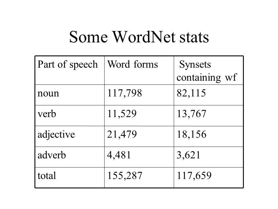 Some WordNet stats 117,659155,287total 3,6214,481adverb 18,15621,479adjective 13,76711,529verb 82,115117,798noun Synsets containing wf Word formsPart of speech
