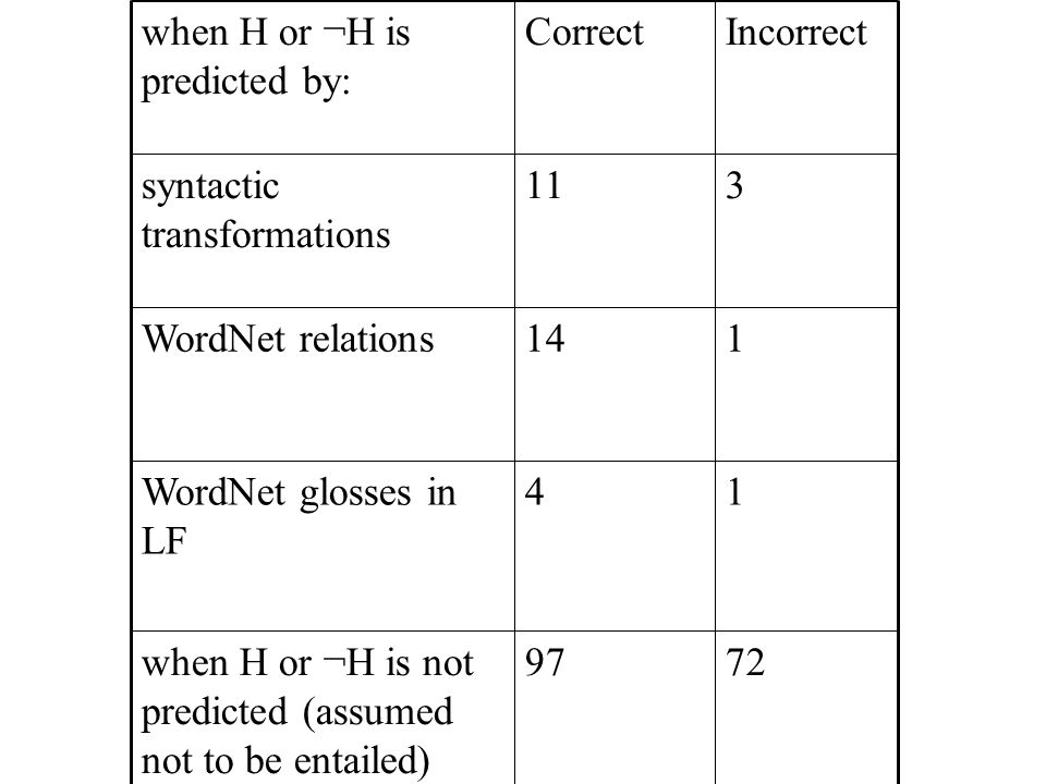 7297when H or ¬H is not predicted (assumed not to be entailed)‏ 14WordNet glosses in LF 114WordNet relations 311syntactic transformations IncorrectCorrectwhen H or ¬H is predicted by: