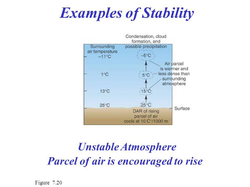 Examples of Stability Figure 7.20 Unstable Atmosphere Parcel of air is encouraged to rise