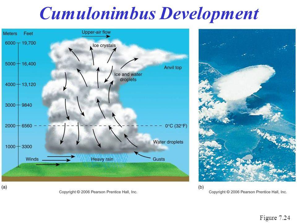 Cumulonimbus Development Figure 7.24