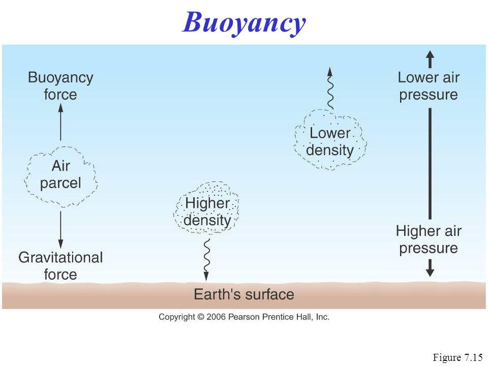 Buoyancy Figure 7.15