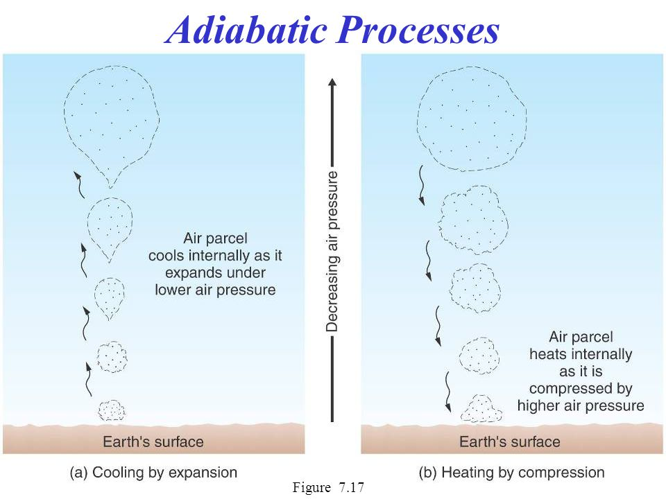 Adiabatic Processes Dry adiabatic rate (DAR) Also called the Dry Adiabatic Lapse Rate (DALR) 10 C°/ 1000 m 5.5 F°/ 1000 ft Lifting Condensation Level (LCL) is reached, then… Moist adiabatic rate (MAR) Also called the Wet Adiabatic Lapse Rate (WALR) 6 C°/ 1000 m 3.3 F°/ 1000 ft