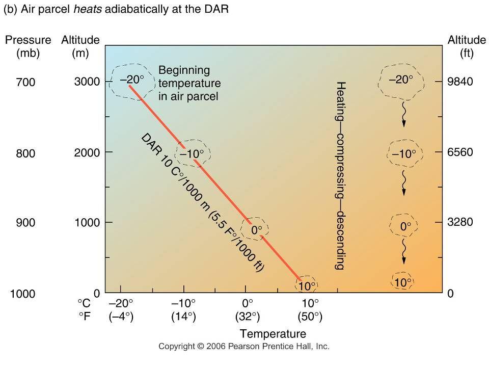 Cumulonimbus Figure 7.23