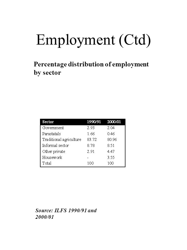 Employment (Ctd) Percentage distribution of employment by sector Source: ILFS 1990/91 and 2000/01
