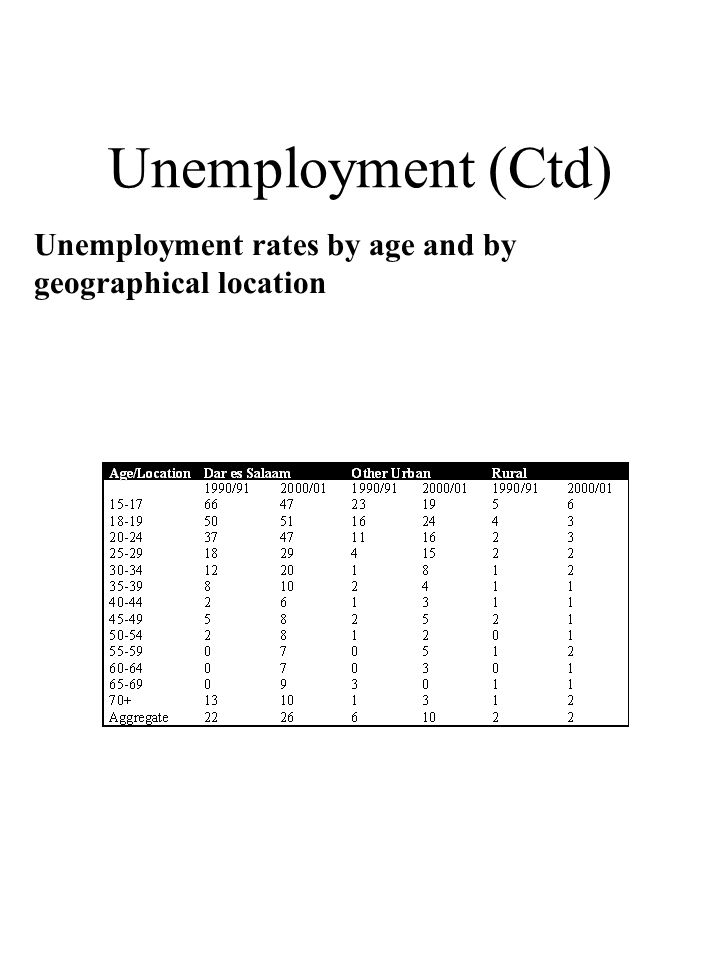 Unemployment (Ctd) Unemployment rates by age and by geographical location