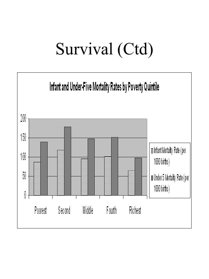 Survival (Ctd)