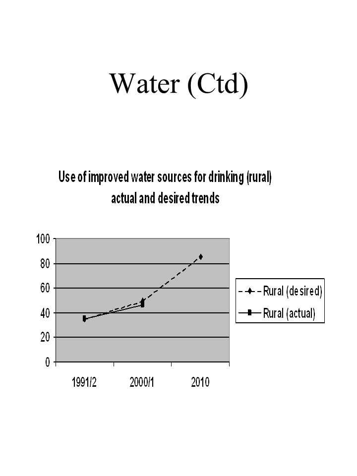 Water (Ctd)