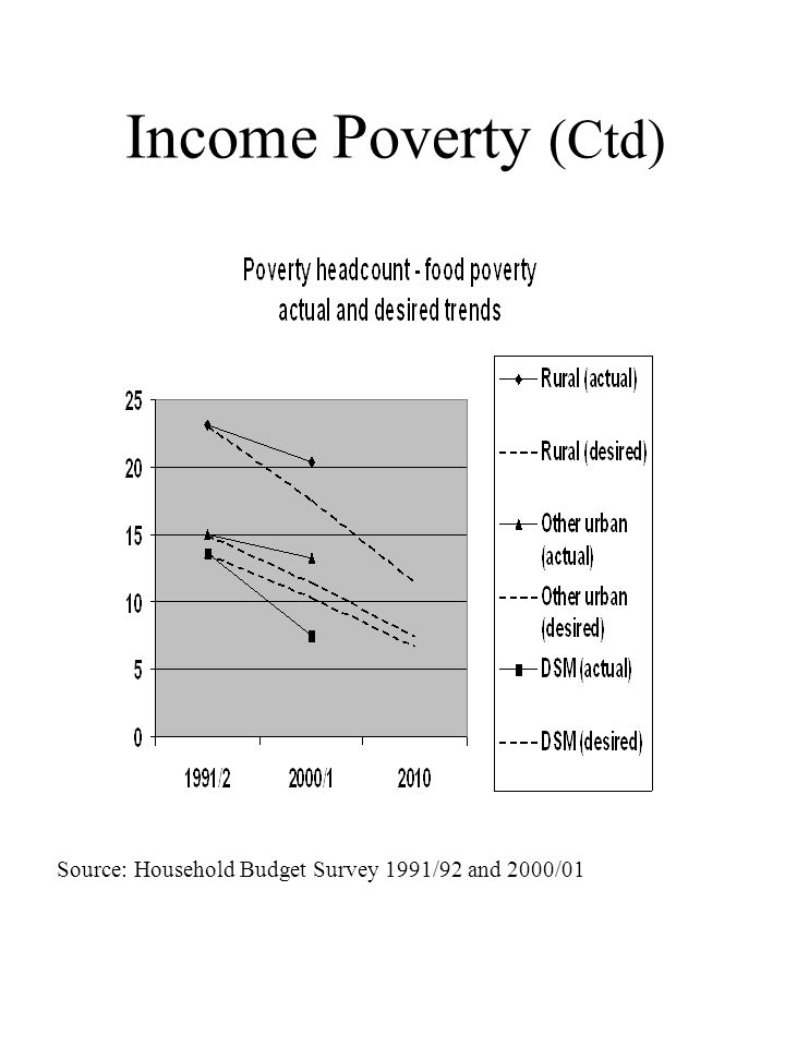 Income Poverty (Ctd) Source: Household Budget Survey 1991/92 and 2000/01