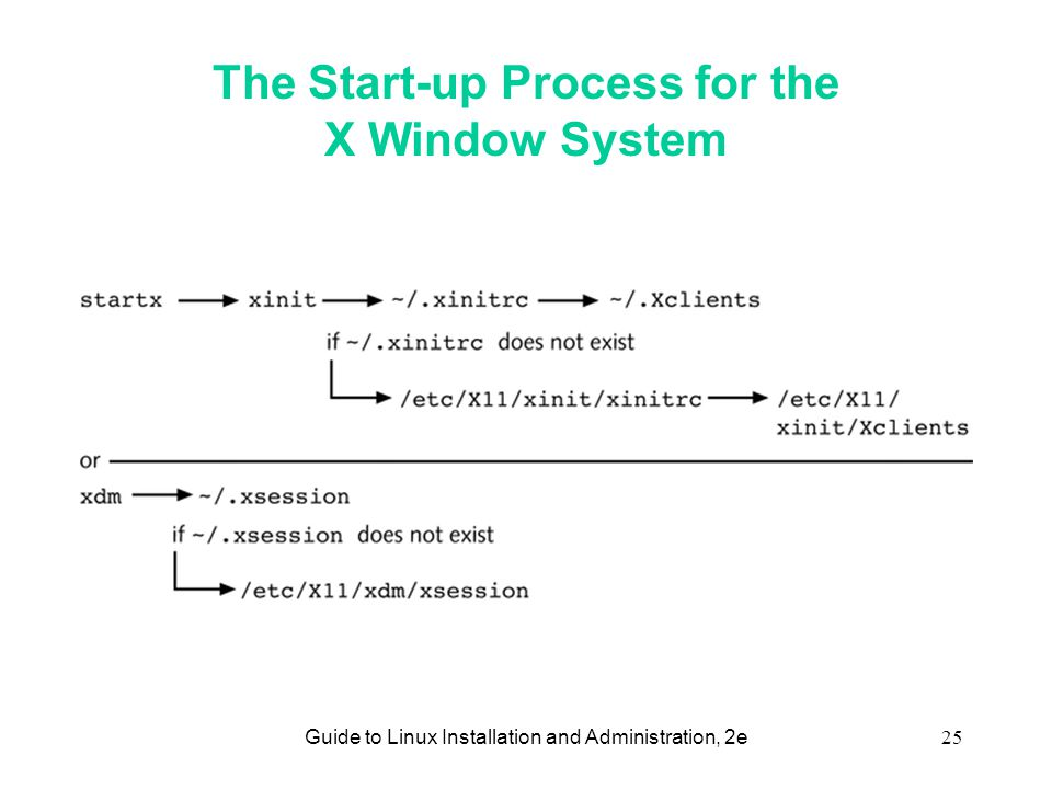 Guide to Linux Installation and Administration, 2e25 The Start-up Process for the X Window System