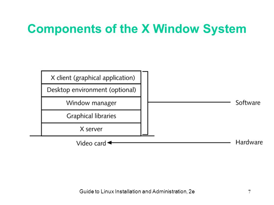 Guide to Linux Installation and Administration, 2e7 Components of the X Window System
