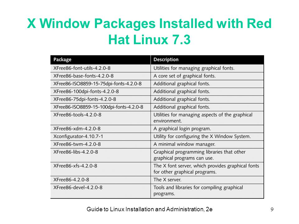 Guide to Linux Installation and Administration, 2e9 X Window Packages Installed with Red Hat Linux 7.3