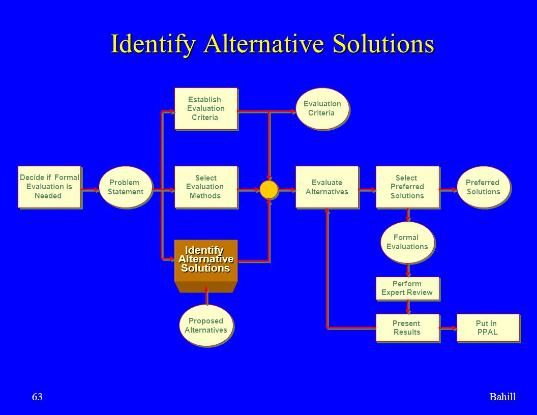 Bahill63 Identify Alternative Solutions Decide if Formal Evaluation is Needed Decide if Formal Evaluation is Needed Problem Statement Problem Statemen