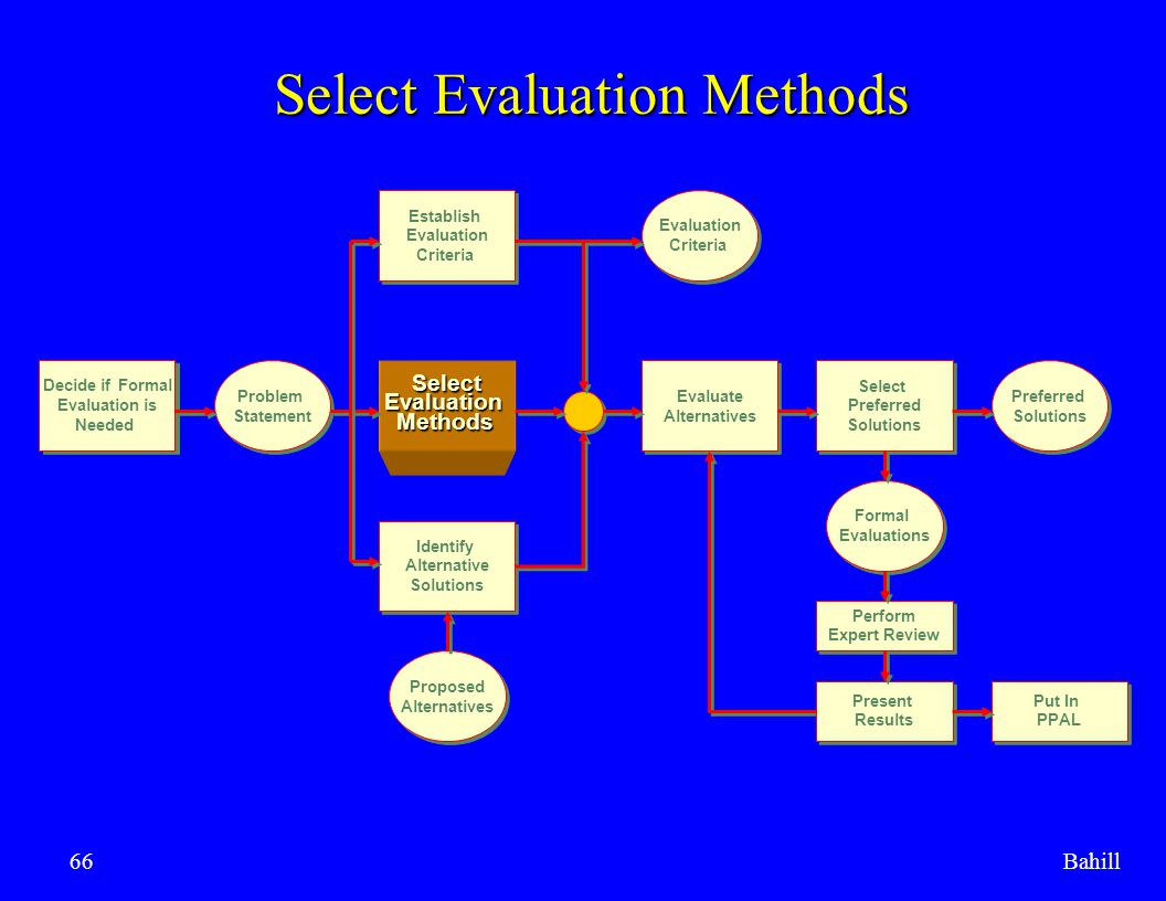 Bahill66 Select Evaluation Methods Decide if Formal Evaluation is Needed Decide if Formal Evaluation is Needed Problem Statement Problem StatementSele