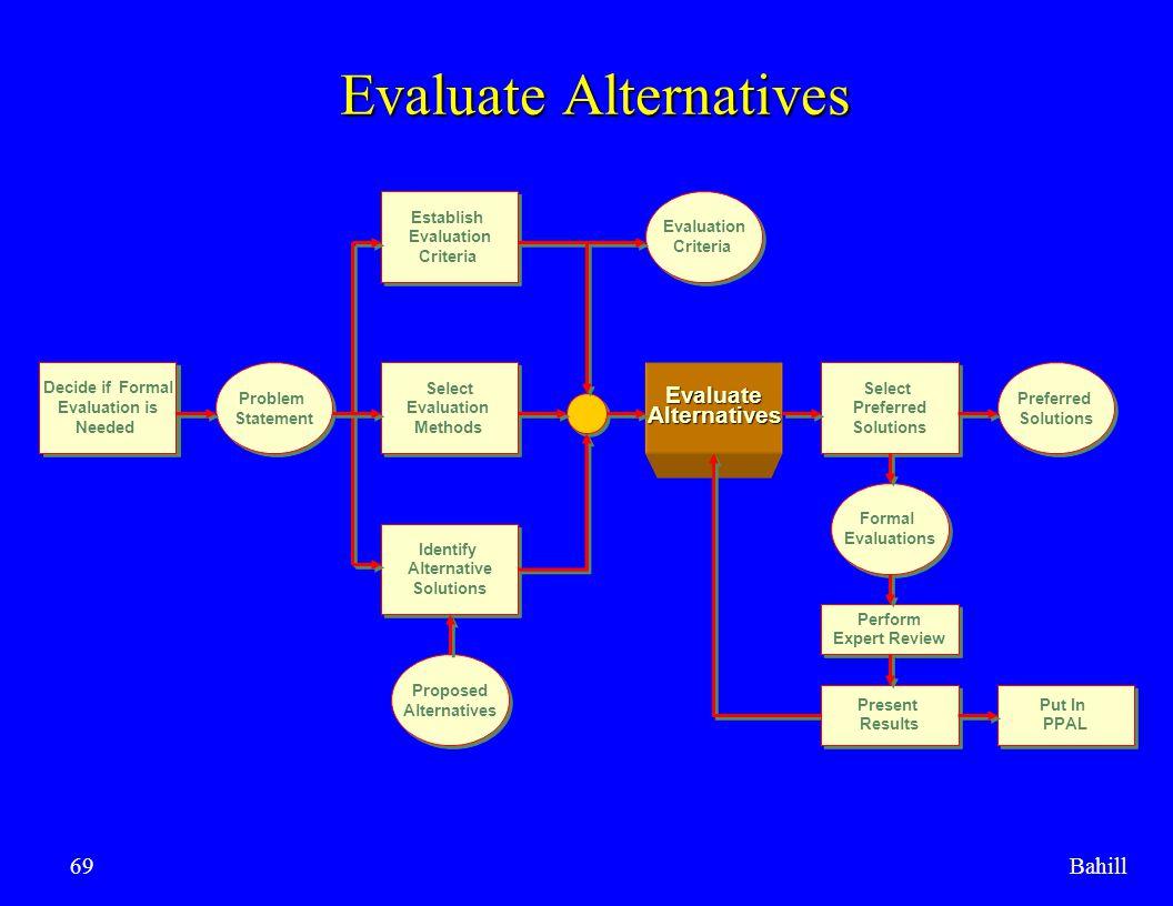 Bahill69 Evaluate Alternatives Decide if Formal Evaluation is Needed Decide if Formal Evaluation is Needed Problem Statement Problem Statement Select