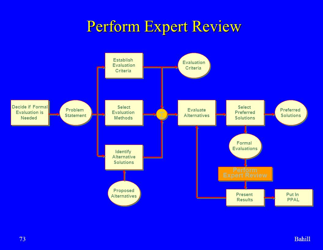 Bahill73 Perform Expert Review Decide if Formal Evaluation is Needed Decide if Formal Evaluation is Needed Problem Statement Problem Statement Select