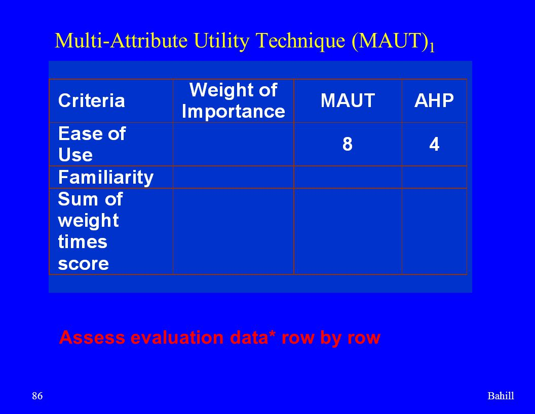 Bahill86 Multi-Attribute Utility Technique (MAUT) 1 Assess evaluation data* row by row
