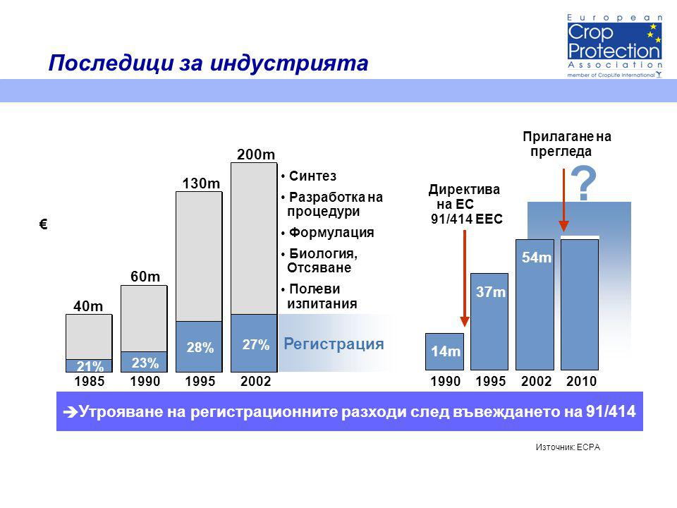 54m 37m 14m 1990199520022010 Директива на ЕС 91/414 EEC - è Утрояване на регистрационните разходи след въвеждането на 91/414 • Синтез • Разработка на процедури • Формулация • Биология, Отсяване • Полеви- изпитания .