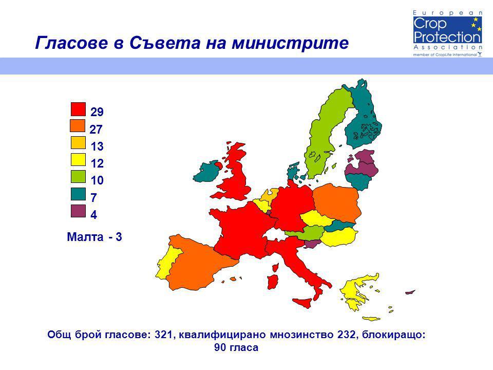 Гласове в Съвета на министрите 27 29 7 13 10 12 4 Малта - 3 Общ брой гласове: 321, квалифицирано мнозинство 232, блокиращо: 90 гласа