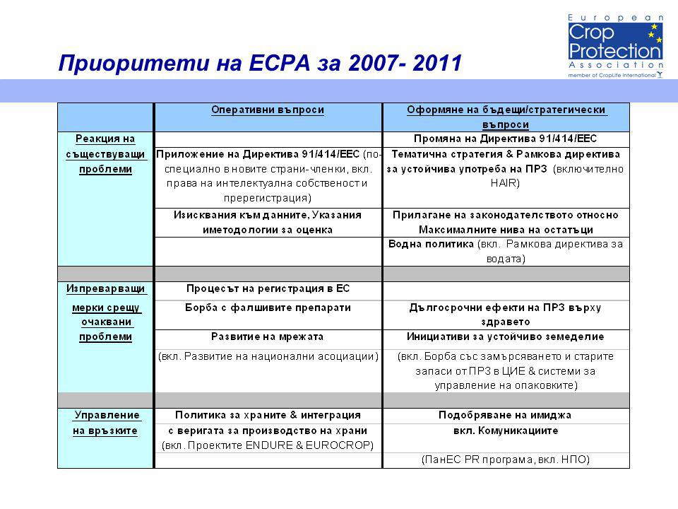Приоритети на ECPA за 2007- 2011