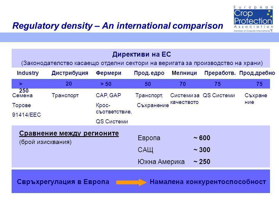 Regulatory density – An international comparison Директиви на ЕС (Законодателство касаещо отделни сектори на веригата за производство на храни) > 250 20 > 50507075 IndustryДистрибуция Фермери Прод.