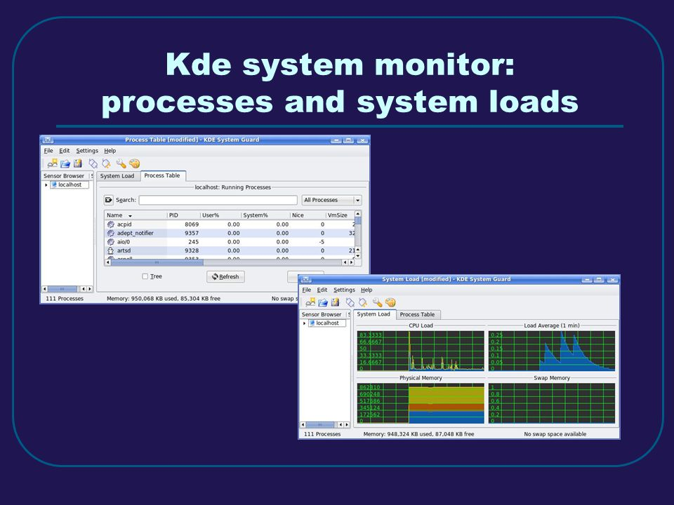 Kde system monitor: processes and system loads
