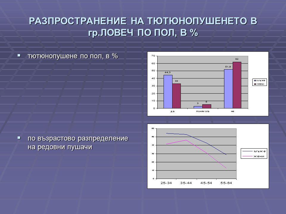 РАЗПРОСТРАНЕНИЕ НА ТЮТЮНОПУШЕНЕТО В гр.ЛОВЕЧ ПО ПОЛ, В %  тютюнопушене по пол, в %  по възрастово разпределение на редовни пушачи