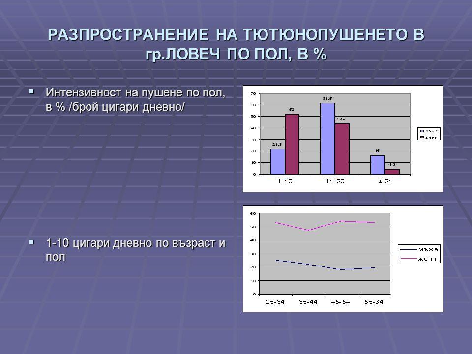 РАЗПРОСТРАНЕНИЕ НА ТЮТЮНОПУШЕНЕТО В гр.ЛОВЕЧ ПО ПОЛ, В %  Интензивност на пушене по пол, в % /брой цигари дневно/  1-10 цигари дневно по възраст и пол
