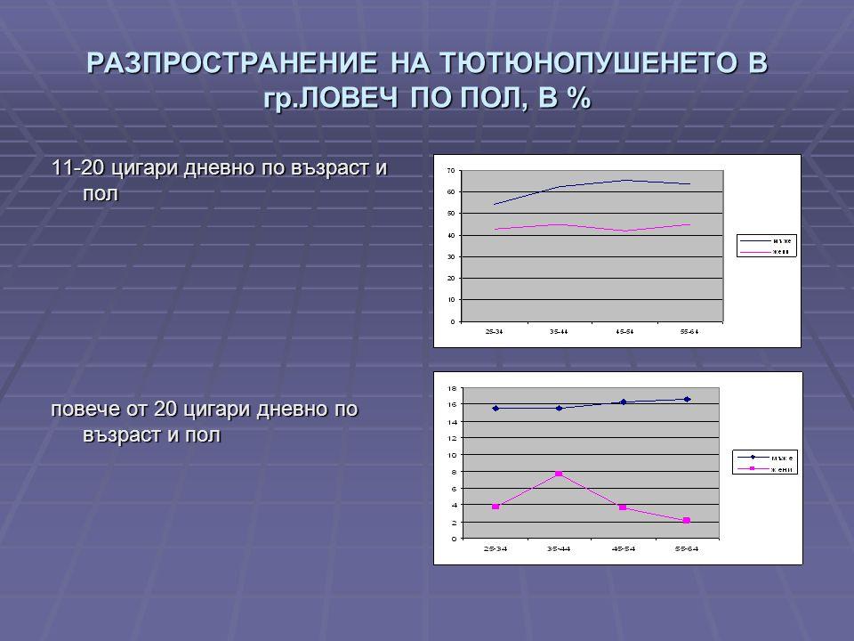 РАЗПРОСТРАНЕНИЕ НА ТЮТЮНОПУШЕНЕТО В гр.ЛОВЕЧ ПО ПОЛ, В % 11-20 цигари дневно по възраст и пол повече от 20 цигари дневно по възраст и пол